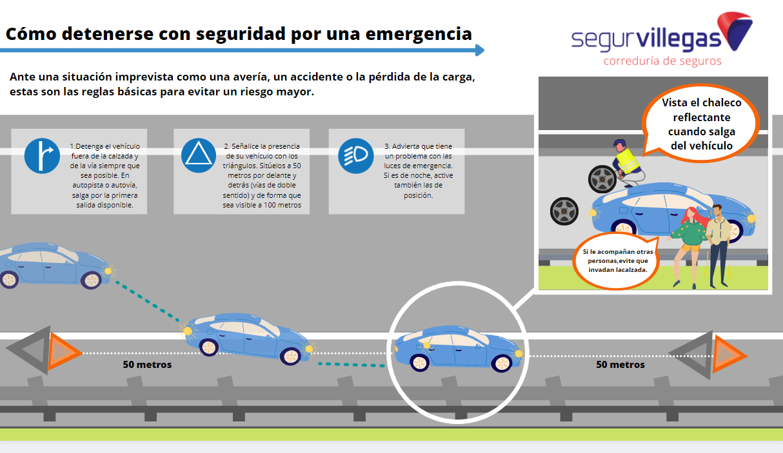 Como detenerte en la Carretera ante una avería o emergencia